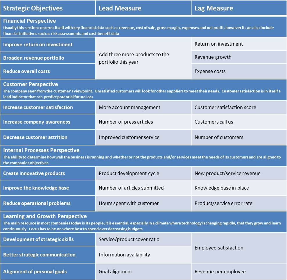 comparison between balanced scorecard and traditional financial measures Balanced scorecard traditional performance measurement historically, the   however, the extensive, even exclusive use of financial measurements in  business  identified the following systematic differences between investments  made by.