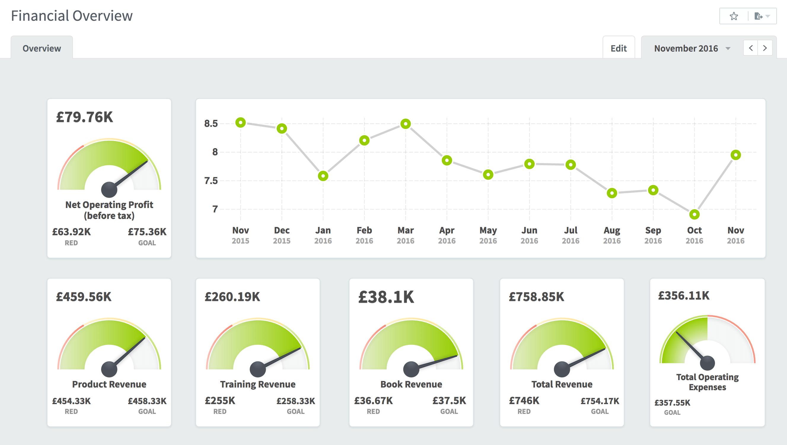 Dashboards - KPI Software