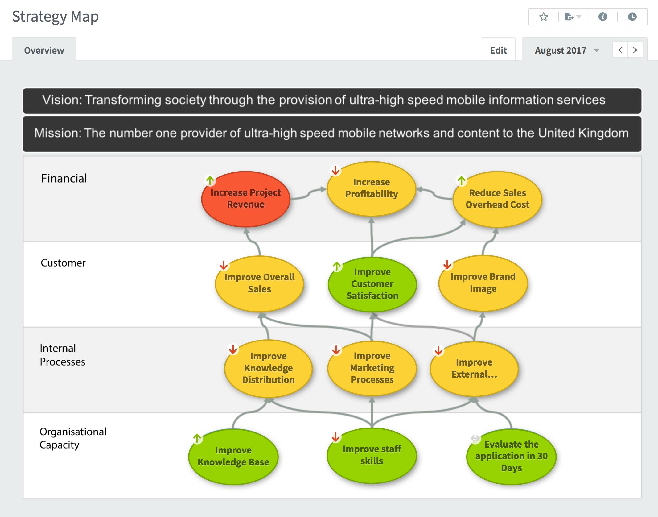 KPI Dashboard - Strategy Map