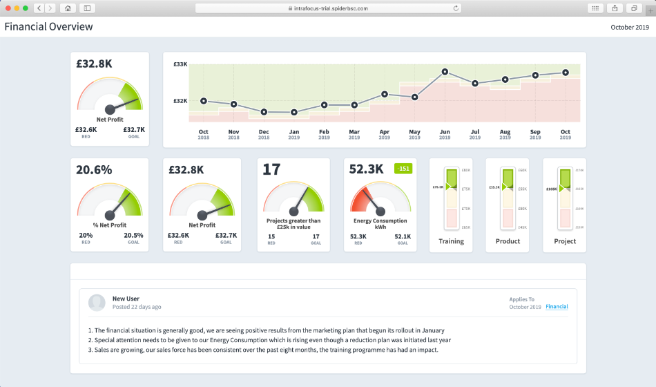 Free Shared Dashboard Function