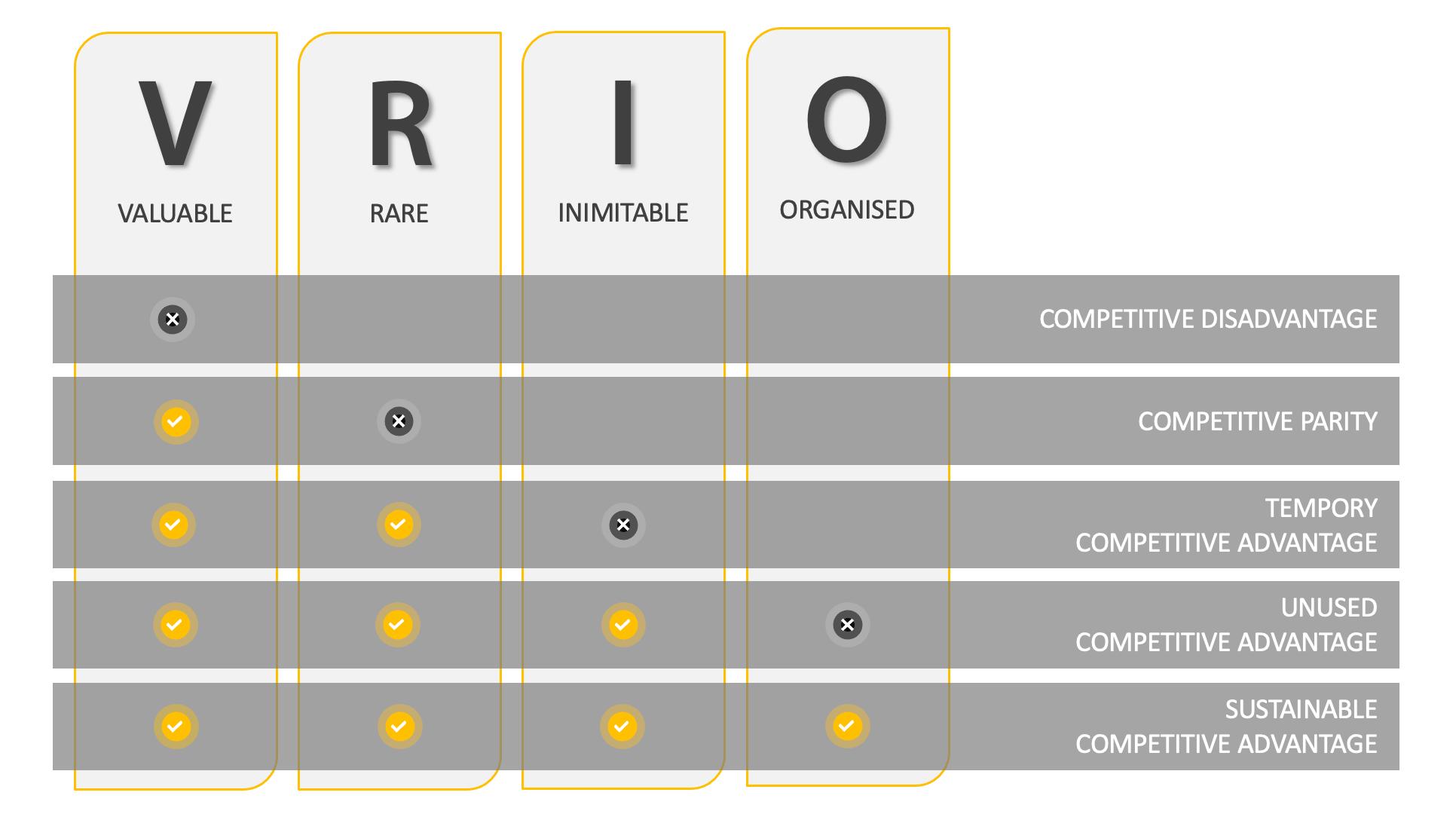 VRIO - Intrafocus